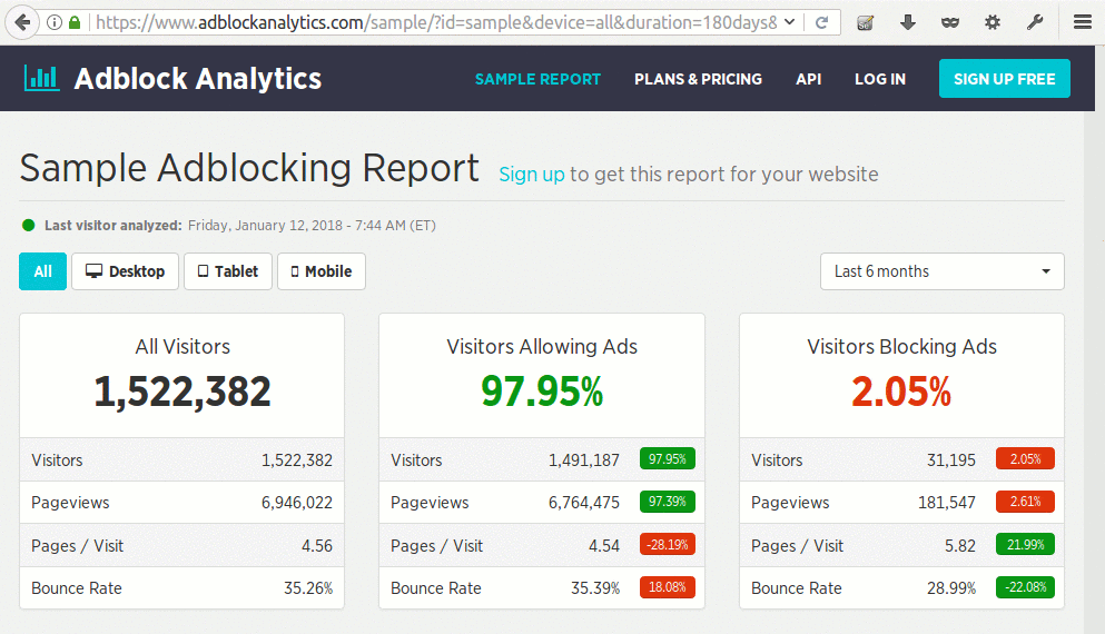 Screenshot of a sample Adblocking report